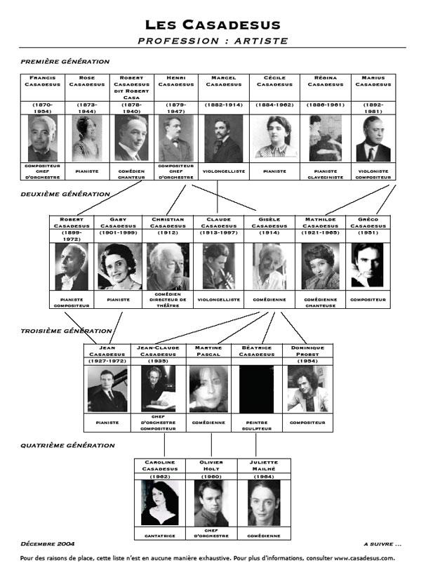dinastiecasadesus